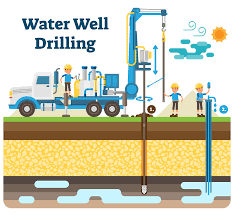 Water well services – Tips for finding a reputable company